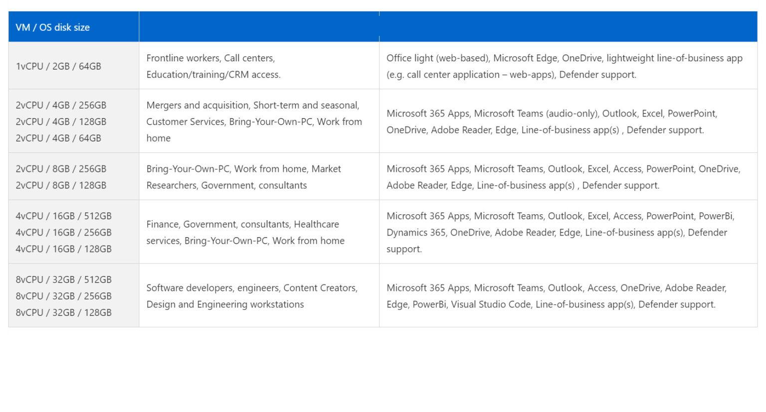 windows 365 configuratie