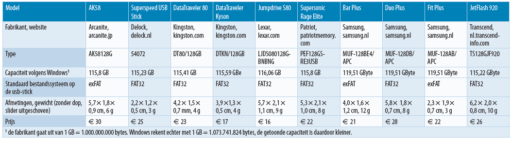 beste snelle USB-sticks 128 GB