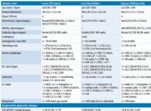 B560 of Z590 moederbord testresultaten tabel downloaden