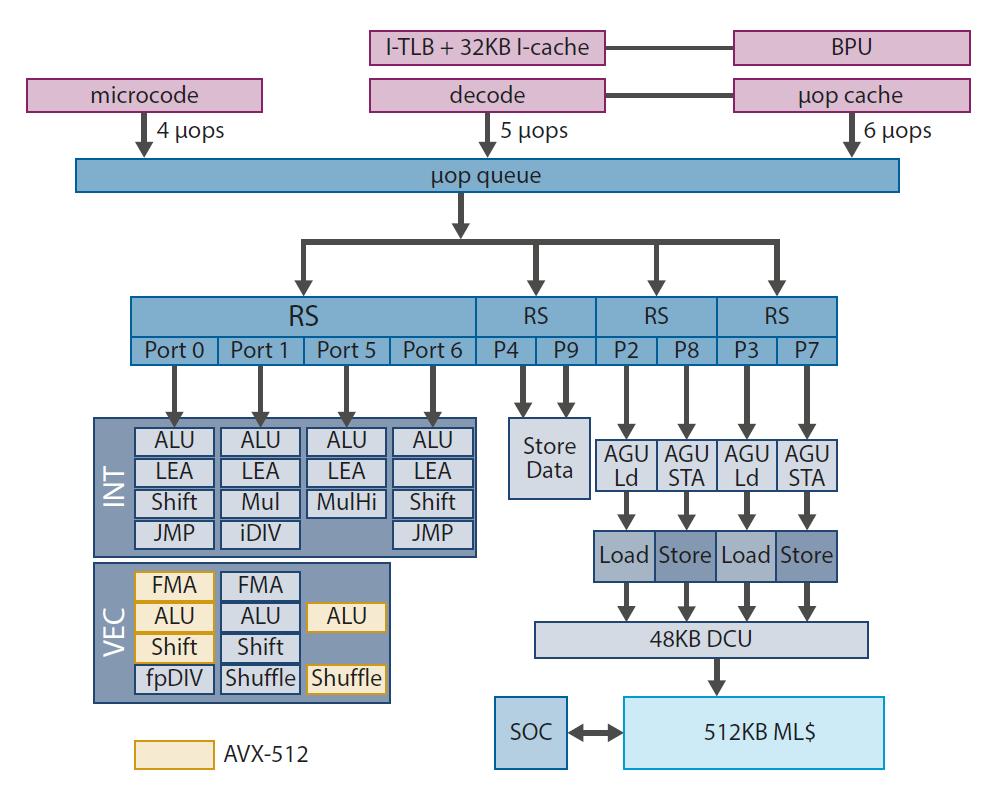 Intel processor Cypres Cove