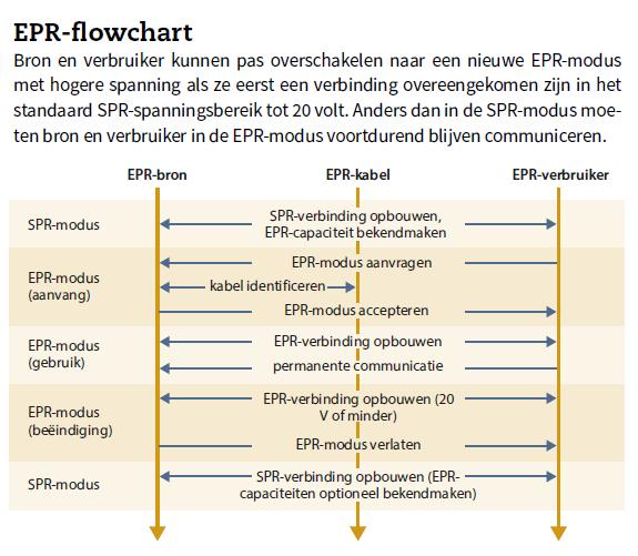 USB-C EPR modus flowchart opladen via USB-C