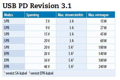 USB-C UDB PD revision 3.1 opladen via USB-C