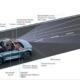 Augmented-Reality display in de auto: geprojecteerd hulpmiddel